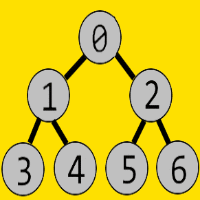 Level based Representation of a Binary Tree