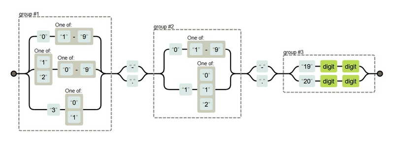The Diagram generated with RegExper