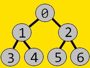 Binary Tree of List Representation [0,1,2,3,4,5,6,7]