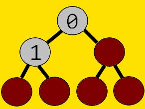 Binary Tree of List Representation [0,1]