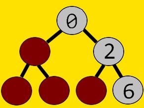 Binary Tree of List Representation [0,None,2,None,None,None,6]