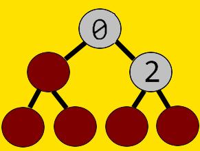Binary Tree of List Representation [0,None,2]]